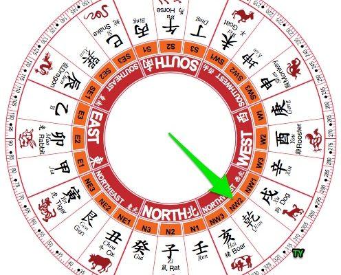 Zefirs boussole feng shui compass bonne direction personnelle