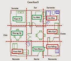 Feng Shui Classique Zefirs consultation Secteur Amour